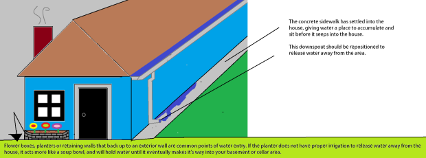 Basement water entry points